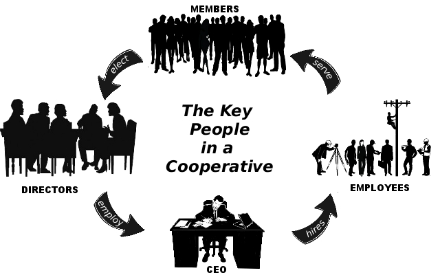 Cooperative Governance Circle
